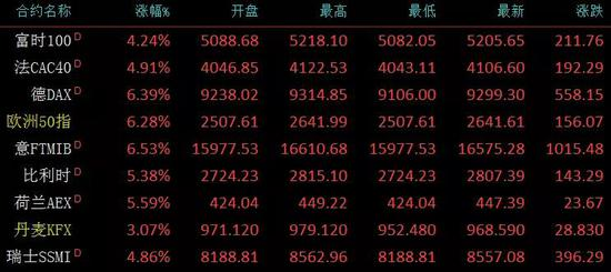 """欧股飙升:美股期指暴涨5%触发熔断 华尔街""""抄底王""""动手"""