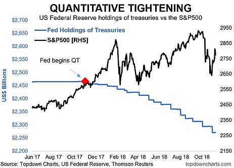 (量化緊縮與股市波動關係,來源:Top Down Chart)