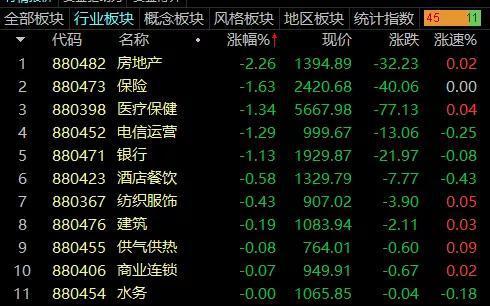 突发利空:万科A跌逾3% 兴业银行跌近6%