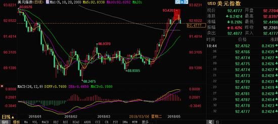 汇通财经易汇通行情软件显示,北京时间20:20,美元指数报92.51/53。