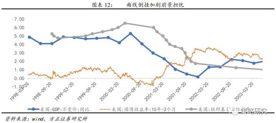 1.1.4 第四轮降息周期开启(2007.09):多项经济指标出现持续下行迹象