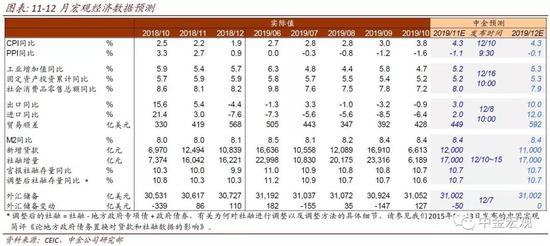 中金预测11与12月宏观数据:外需