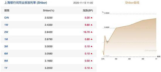 """债市信心遭遇重挫:市场在喊渴 央行刚刚发了1600亿元""""红包"""""""