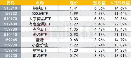 """顺周期ETF罕见集体狂欢:""""茅族""""大回调 资金转向抱团顺周期?"""