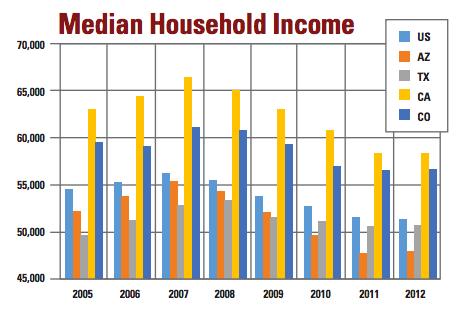 美国等国中等家庭收入