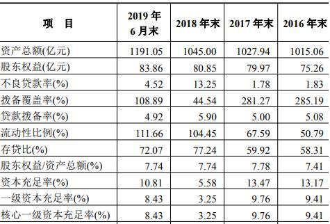 鞍山银行上半年降收不降利 拨备覆盖率仍未达标