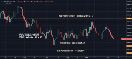(歐元/美元走勢日線圖)