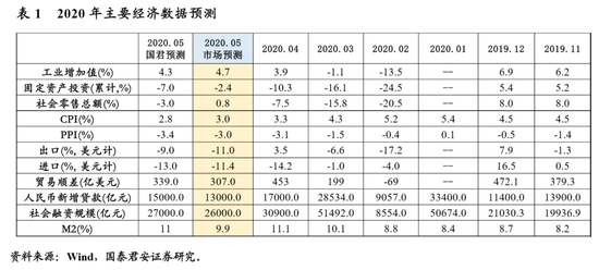 5月经济数据预测:经济复苏尚需时日 融资环境改善显著