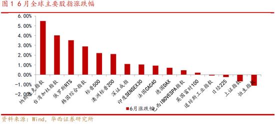 华西策略:7月A股仍具备结构性行情特征 沿景气主线布局