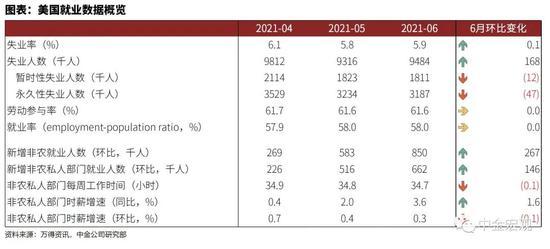 中金宏观:美国失业率上升或反映供给矛盾