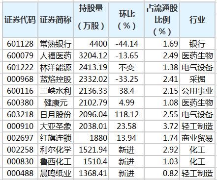 养老金三季度持有56股 新进22股