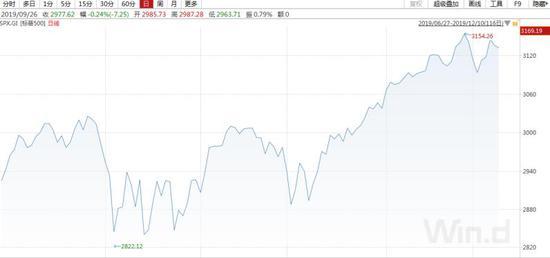 贝莱德:美股高回报时代已过去,