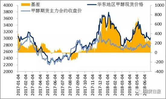 资料来源:中宇资讯,文华财经,广汇能源
