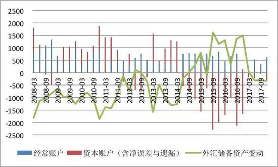 资料来源:国家外汇管理局;中国金融四十人论坛