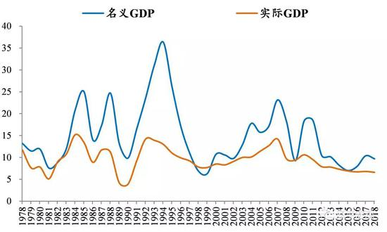 gdp恒等_兆丰恒业 银价冲高遇阻 等待美国GDP数据来引导