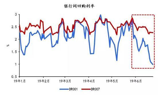 沈建光:隔夜跌破1%,货币政策边际宽松