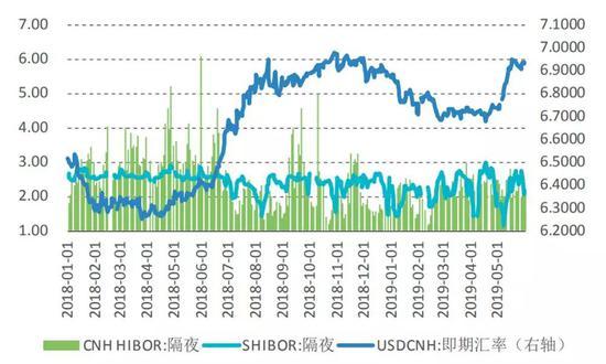 图7 隔夜HIBOR、SHIBOR与CNH走势(单位:%;人民币元/美元)数据来源:中国外汇交易中心;Wind