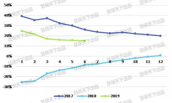 2019保险业半年度报告(寿险篇):代理人遭遇增员难