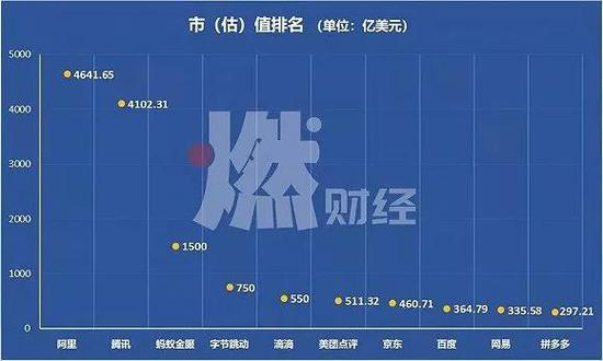 百度会跌中国互联网前十吗?新业务未成熟主营迎劲敌