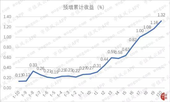 众彩网程远专家预测号-首创证券:第二阶段上涨开启 继续进攻成长
