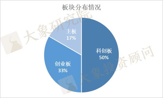 """罕见:东贝集团上市未""""满月""""就定增 12家未满一年披露预案"""