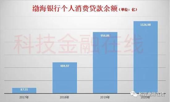 渤海银行信用卡不良贷款率超过6%暴增169% 助贷撑起零售业务