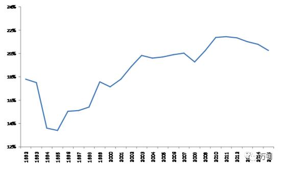 分析:中国企业增值税负担比例独树一帜