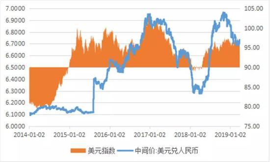 图1:人民币汇率中间价与美元指数(单位:元人民币/美元)