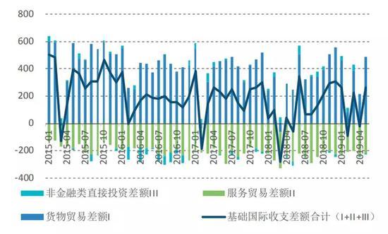 图3 货物和服务贸易差额与非金融类直接投资差额变动(单位:亿美元)数据来源:国家外汇管理局;?#28059;?#37096;;Wind