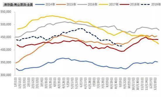 美油库存年内最低油价不涨反跌超3%?!