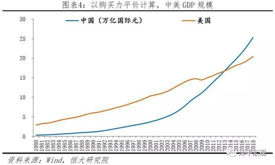 中美gdp总量对比2018_中美gdp对比图