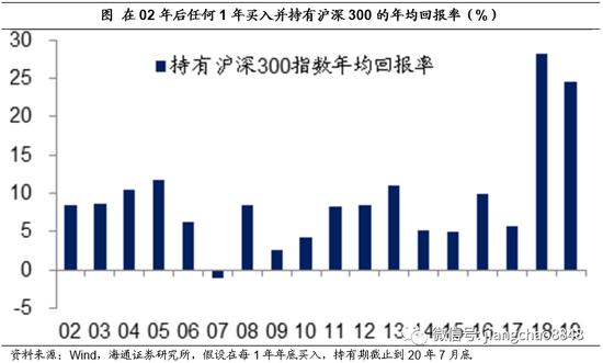 姜超:中国资产相对而言更有投资价值 可通过长期投资来获益