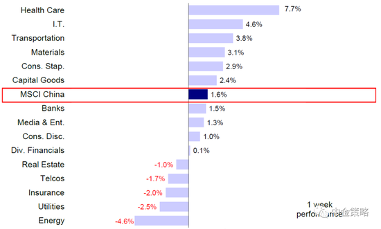 中金策略:预计在利率下行背景下 港股优质成长风格有望回归
