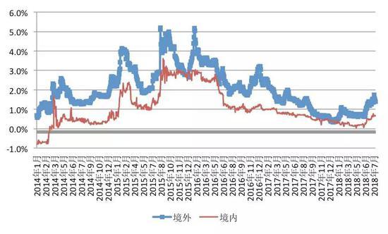 数据来源:彭博社;中国金融四十人论坛
