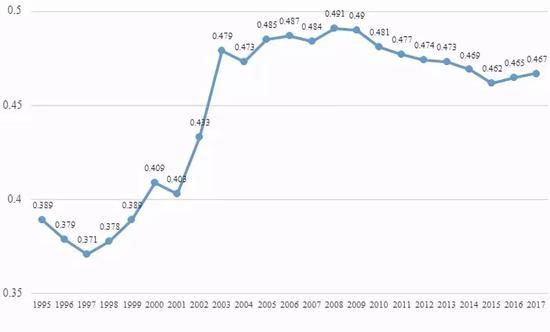 ▲国家统计局公布的基尼系数走势
