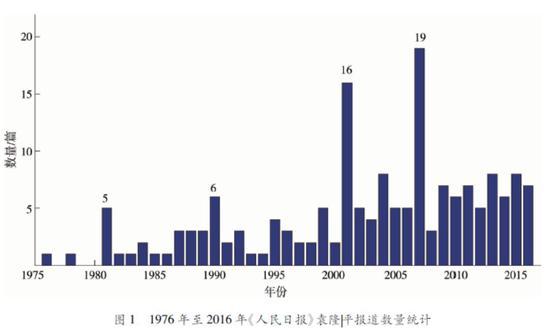 ▍统计出处:王春晓《话语视域下的袁隆平媒介形象研究》