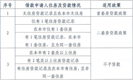 ▲借款申请人适用贷款政策 截图来源:北京住房公积金管理中心官网