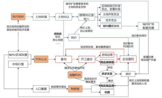 资料来源:中国指数研究院综合整理