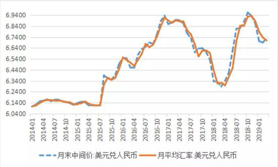图2:月末与月平均人民币汇率中间价(单位:元人民币/美元)