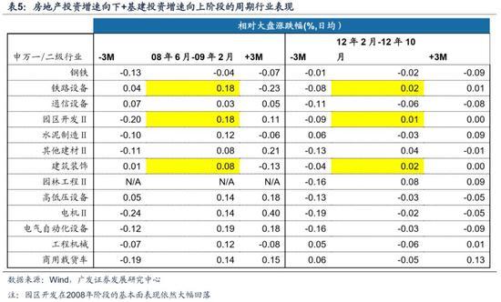 广发策略:A股处盈利周期底部 配置把握盈利景气主线