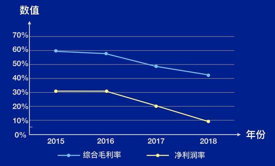 2015-2018 年网易的电贸易务综开毛利率取净利润〡极客公园