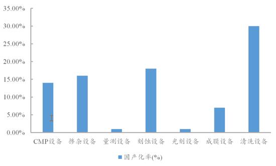 各類設備國產化率情況統計 數據來源:中國國際招標網,國泰君安證券研究  備注:(1)選取長江存儲、華虹無錫與華虹Fab6作為統計樣本;(2)數據更新截止到2019年12月初