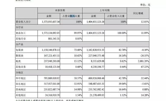 不过,从发展势头来看,华中地区收入占比最大,同比增幅最也快,在32%以上;