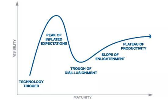 期望达到峰值,便是低谷的开端