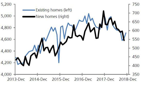 (2018年美國房屋銷售出現較大回落,來源:全美不動產協會,瑞銀)