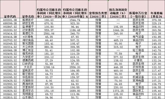 """三季报机会抢先看 110只""""三连增""""股超七成跑赢大盘"""