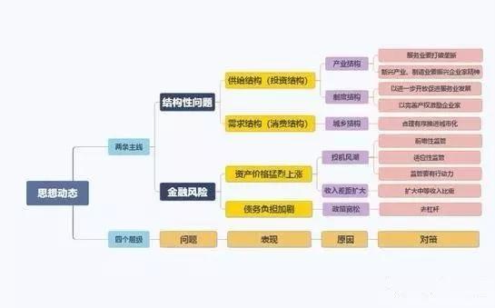 太平洋宏观团队:深度解析刘鹤经济思想脉络