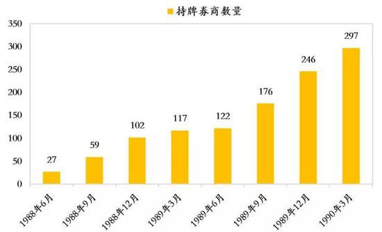 数据来源:江平《台湾股市大泡沫》,如是金融研究院