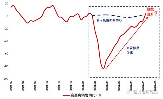 图1:疫后地产反弹能否持续? 数据来源:Wind