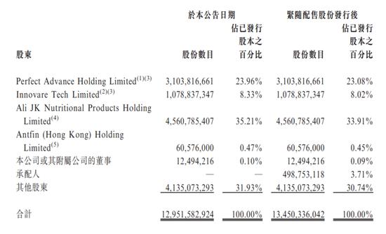 阿里健康跌近6% 此前公布折让8%配售5亿股筹资100亿